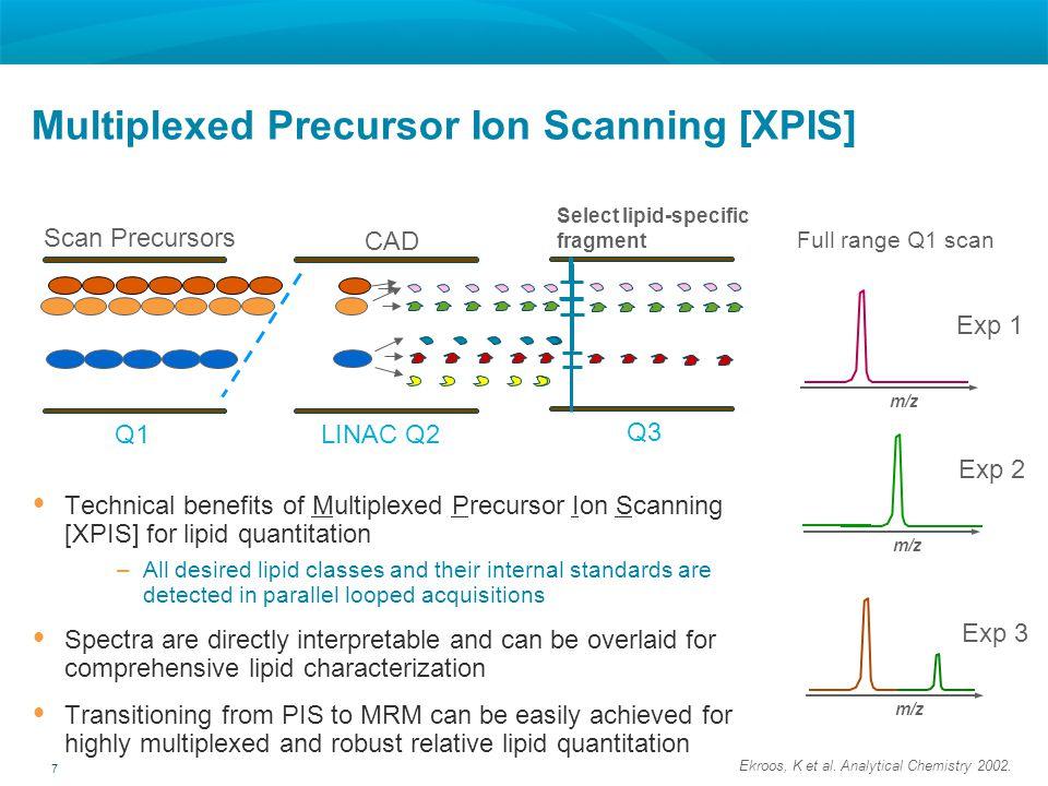 Multiplexed Precursor Ion Scanning [XPIS]